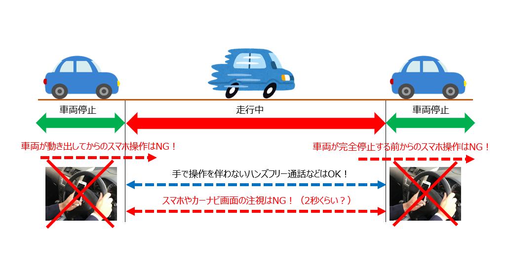 ながら運転罰則適用範囲の図解